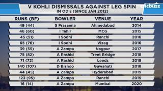 Do leg-spinners have an upper hand over Virat Kohli? Cricbuzz LIVE