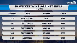 Can India recover from the 10-wicket loss against Australia? Cricbuzz